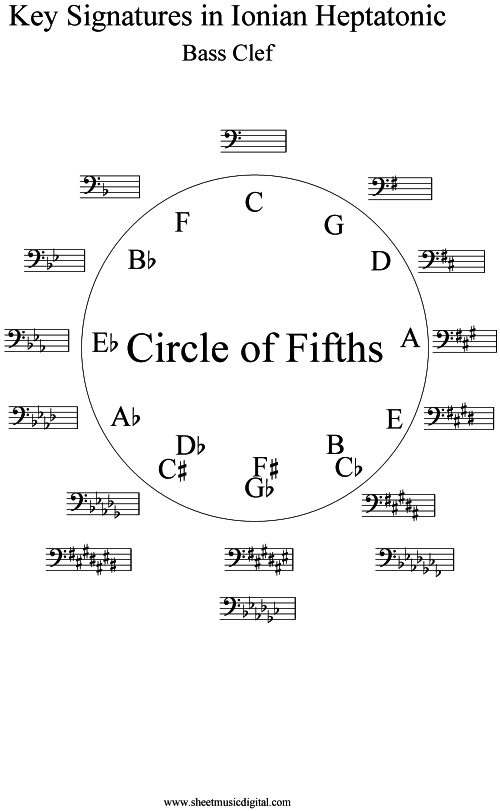 circle of fifths bass clef. Black Bedroom Furniture Sets. Home Design Ideas